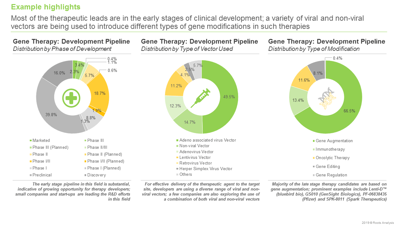 gene therapy companies - Development Pipeline